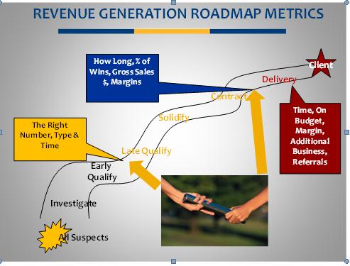 account_strategy revenue roadmap