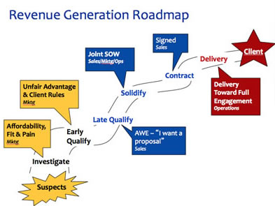 4 Steps to SEE the Revenue RoadMap to Goal Achievement ... on sales calendar, customer buying map, strategy map, california state freeway map, sales car, portland oregon map, sales route map,