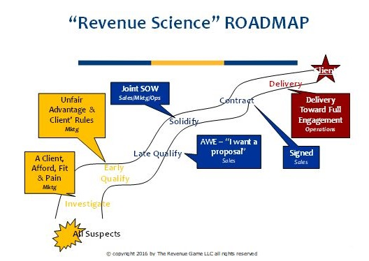Revenue Science RoadMap